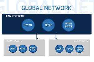 The global network feature pushes down events, news, game stats to your basketball team sites.