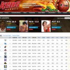 Your team stats seamlessly integrate with your basketball site.